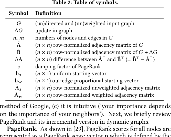 Figure 4 for Fast and Accurate Anomaly Detection in Dynamic Graphs with a Two-Pronged Approach