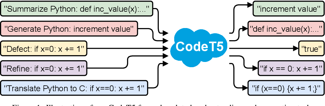 Figure 1 for CodeT5: Identifier-aware Unified Pre-trained Encoder-Decoder Models for Code Understanding and Generation