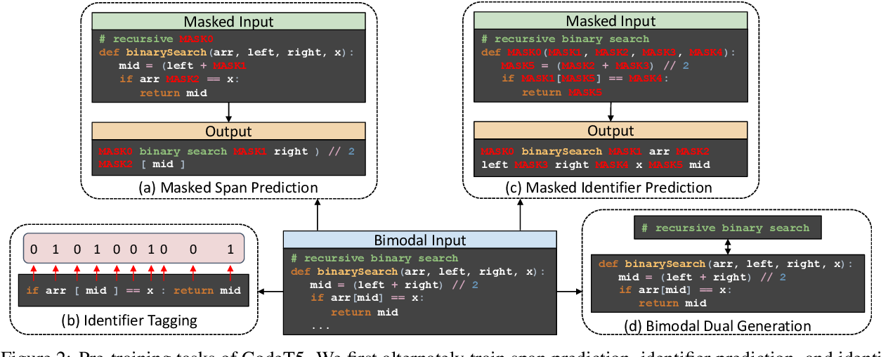 Figure 3 for CodeT5: Identifier-aware Unified Pre-trained Encoder-Decoder Models for Code Understanding and Generation