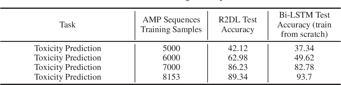 Figure 2 for Reprogramming Language Models for Molecular Representation Learning