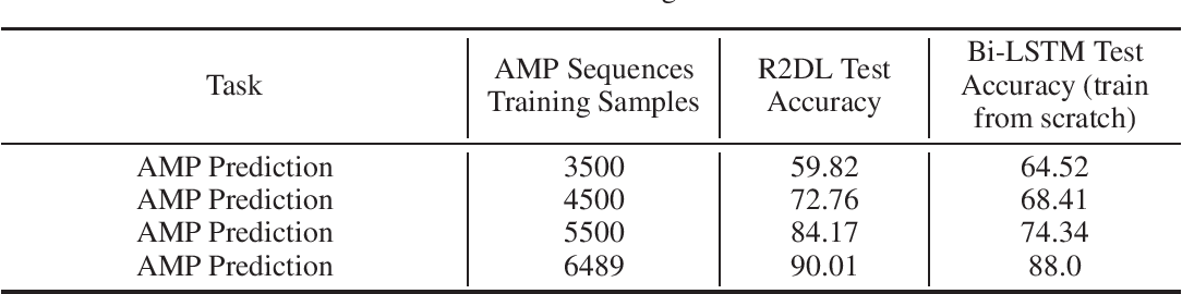 Figure 3 for Reprogramming Language Models for Molecular Representation Learning