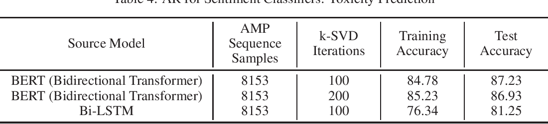 Figure 4 for Reprogramming Language Models for Molecular Representation Learning