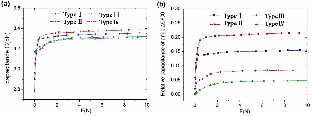 Figure 6. (a) e eas re ca acita ce f t e four fabricate units ith different PD S structures within the ap lied force of 10 N and (b) measured capacitance change of the four fabricated units with different PDMS structures within the applied force of 10 N.