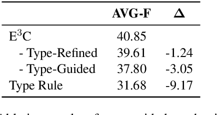 Figure 4 for End-to-End Neural Event Coreference Resolution