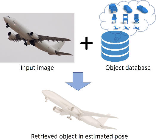 Figure 1 for Learning a Disentangled Embedding for Monocular 3D Shape Retrieval and Pose Estimation