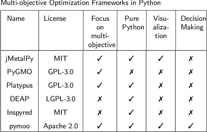 Figure 1 for pymoo: Multi-objective Optimization in Python