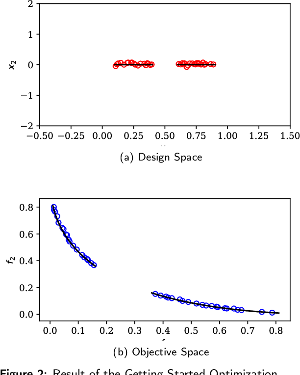 Figure 3 for pymoo: Multi-objective Optimization in Python