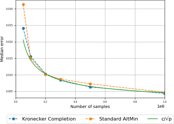Figure 2 for Tensor Completion Made Practical