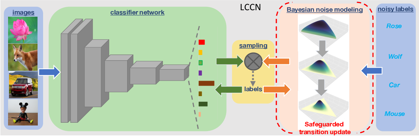 Figure 1 for Safeguarded Dynamic Label Regression for Generalized Noisy Supervision
