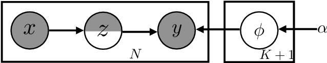 Figure 4 for Safeguarded Dynamic Label Regression for Generalized Noisy Supervision