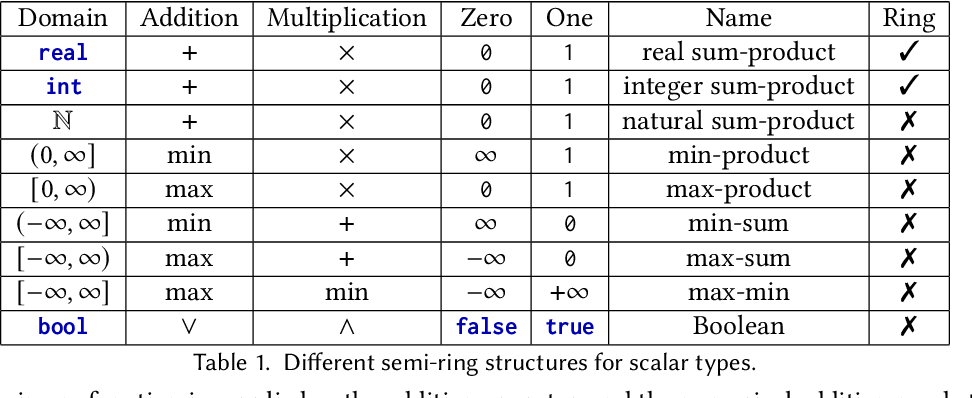 Figure 2 for Functional Collection Programming with Semi-Ring Dictionaries