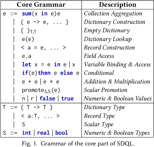 Figure 1 for Functional Collection Programming with Semi-Ring Dictionaries
