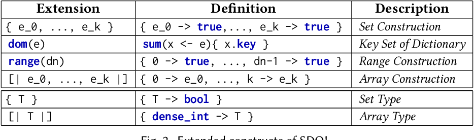 Figure 3 for Functional Collection Programming with Semi-Ring Dictionaries
