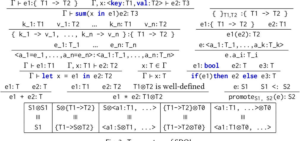Figure 4 for Functional Collection Programming with Semi-Ring Dictionaries