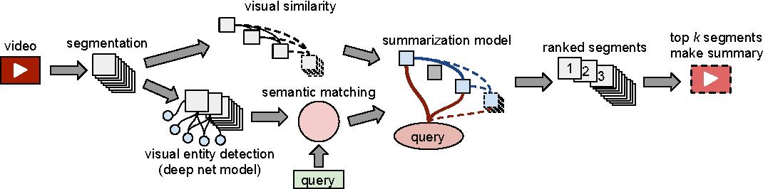 Figure 1 for Semantic Video Trailers