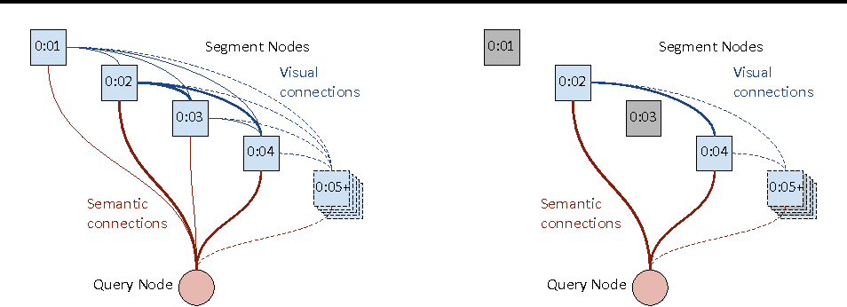 Figure 3 for Semantic Video Trailers