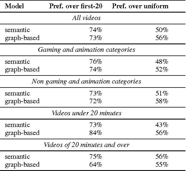 Figure 2 for Semantic Video Trailers