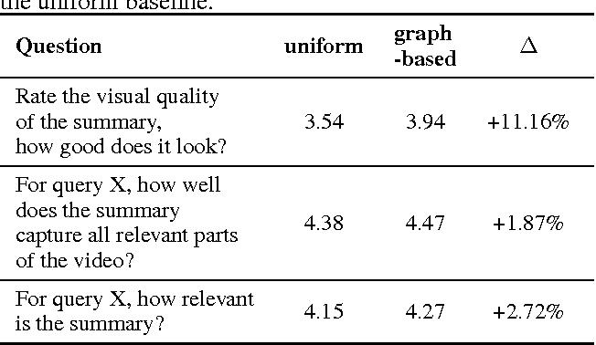 Figure 4 for Semantic Video Trailers