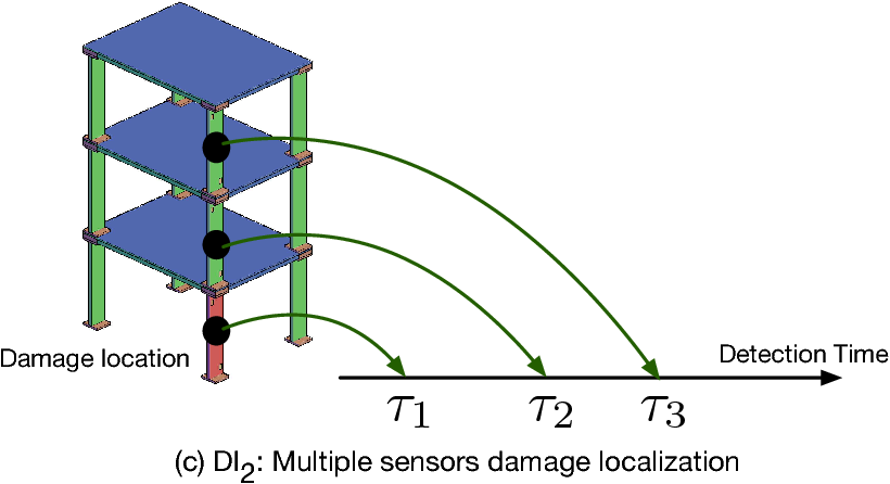 Figure 3 for Structural Damage Detection and Localization with Unknown Post-Damage Feature Distribution Using Sequential Change-Point Detection Method