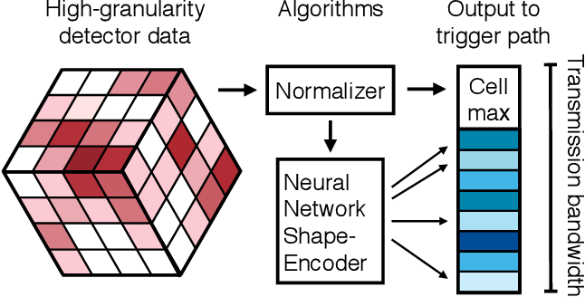 Figure 1 for A reconfigurable neural network ASIC for detector front-end data compression at the HL-LHC