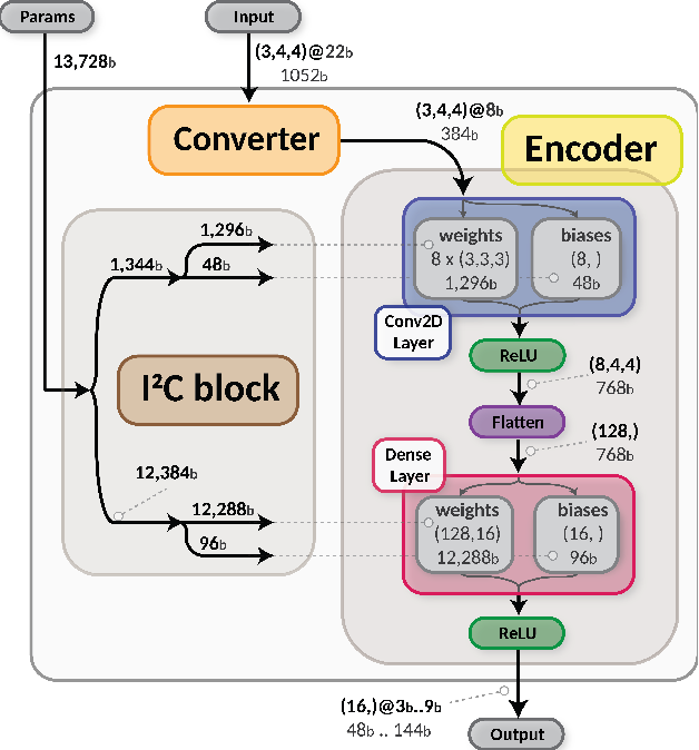 Figure 3 for A reconfigurable neural network ASIC for detector front-end data compression at the HL-LHC