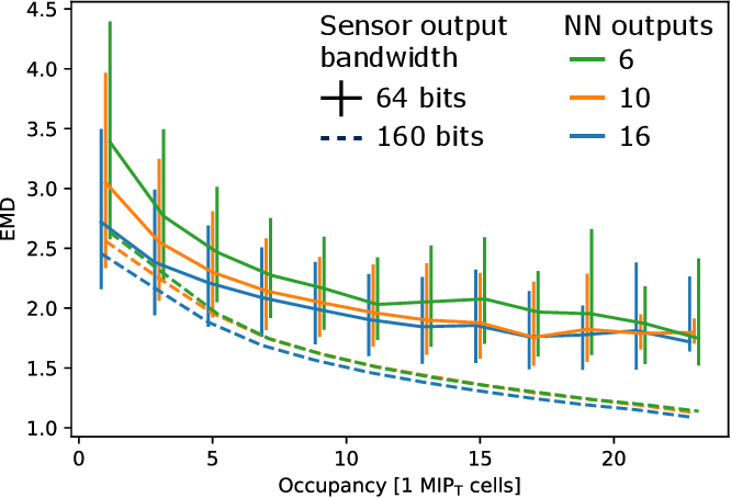Figure 4 for A reconfigurable neural network ASIC for detector front-end data compression at the HL-LHC