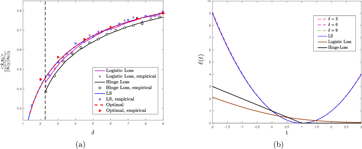 Figure 3 for Sharp Asymptotics and Optimal Performance for Inference in Binary Models