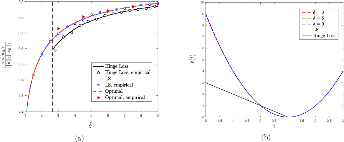 Figure 4 for Sharp Asymptotics and Optimal Performance for Inference in Binary Models