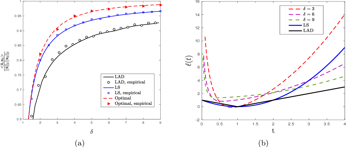 Figure 1 for Sharp Asymptotics and Optimal Performance for Inference in Binary Models