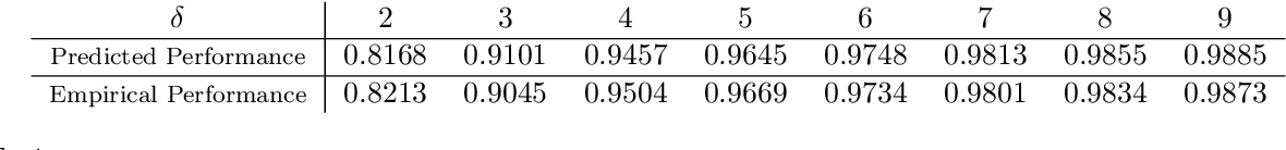 Figure 2 for Sharp Asymptotics and Optimal Performance for Inference in Binary Models