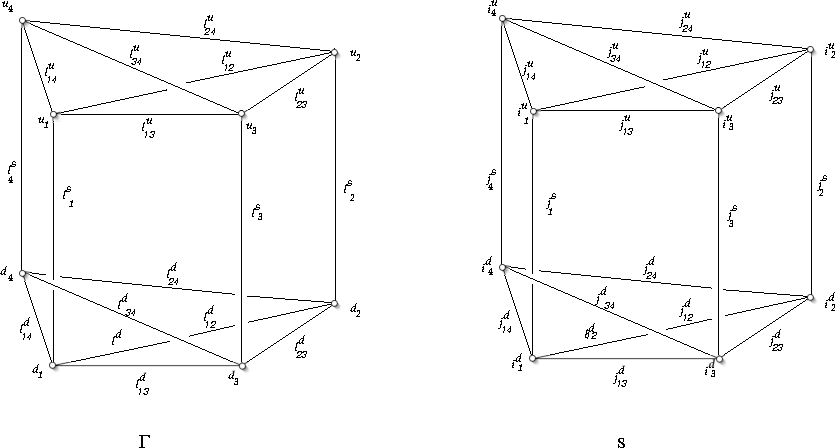 Figure 1: The boundary graph Γ and the boundary spin network s.