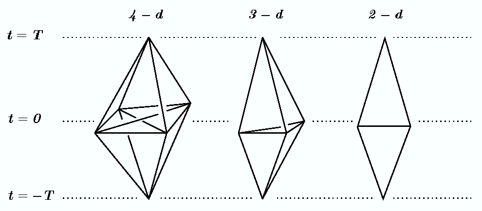 Figure 2: The spacetime triangulation ∆ together with its 3d and 2d analogs.