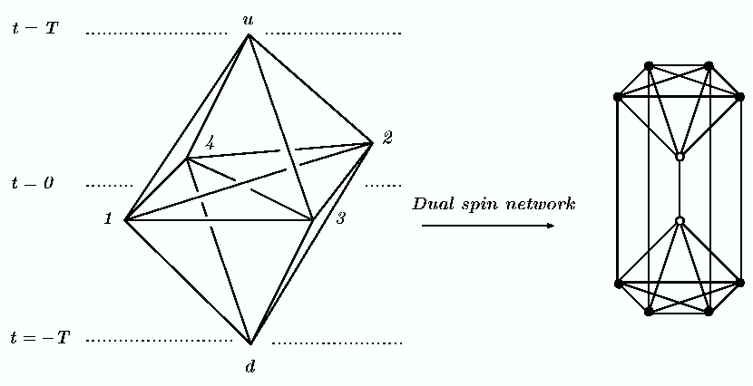 Figure 5: On the left, the triangulated spacetime. On, the right, its dual drawn around the Feynman graph.