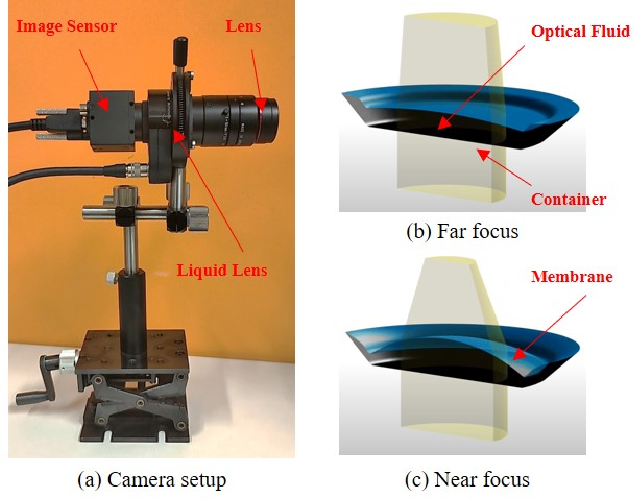 Figure 1 for An End-to-End Autofocus Camera for Iris on the Move