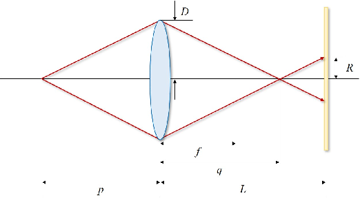 Figure 3 for An End-to-End Autofocus Camera for Iris on the Move