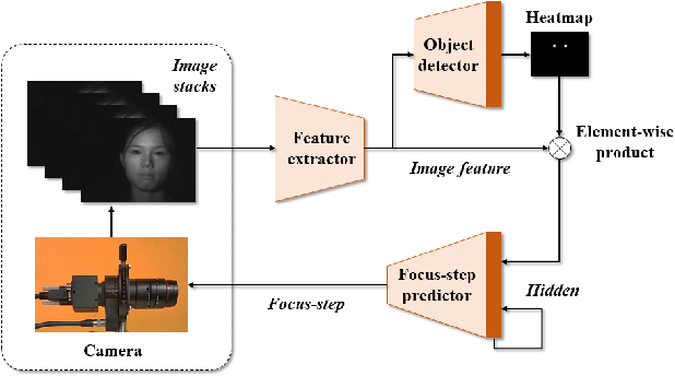 Figure 4 for An End-to-End Autofocus Camera for Iris on the Move