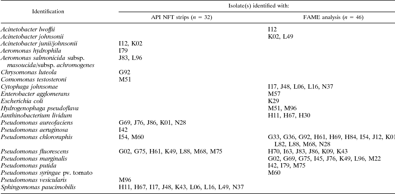 Table 3 from Strips for Identification of Aquatic Bacteria