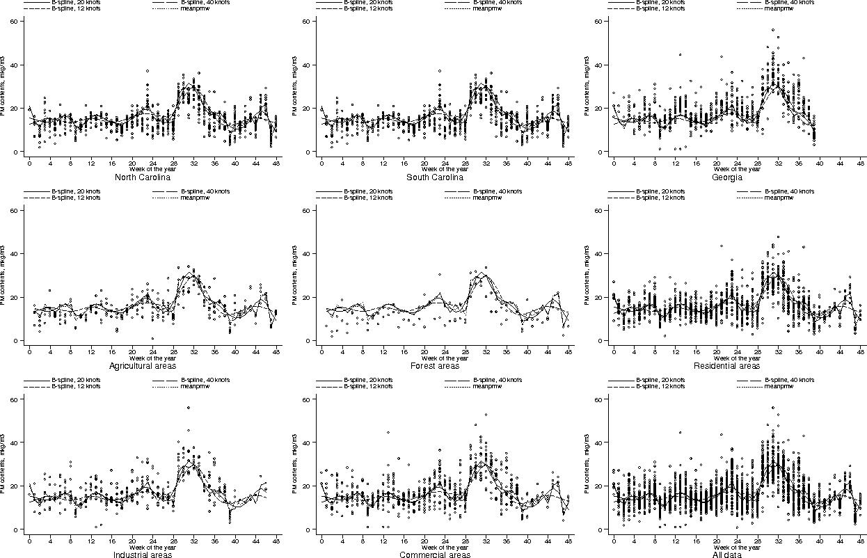 PDF] SPATIO-TEMPORAL MODELING OF THE LONGITUDINAL PM 2   5