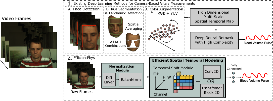 Figure 1 for EfficientPhys: Enabling Simple, Fast and Accurate Camera-Based Vitals Measurement