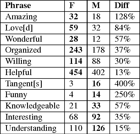 table 7 from analyzing gender bias in student evaluations