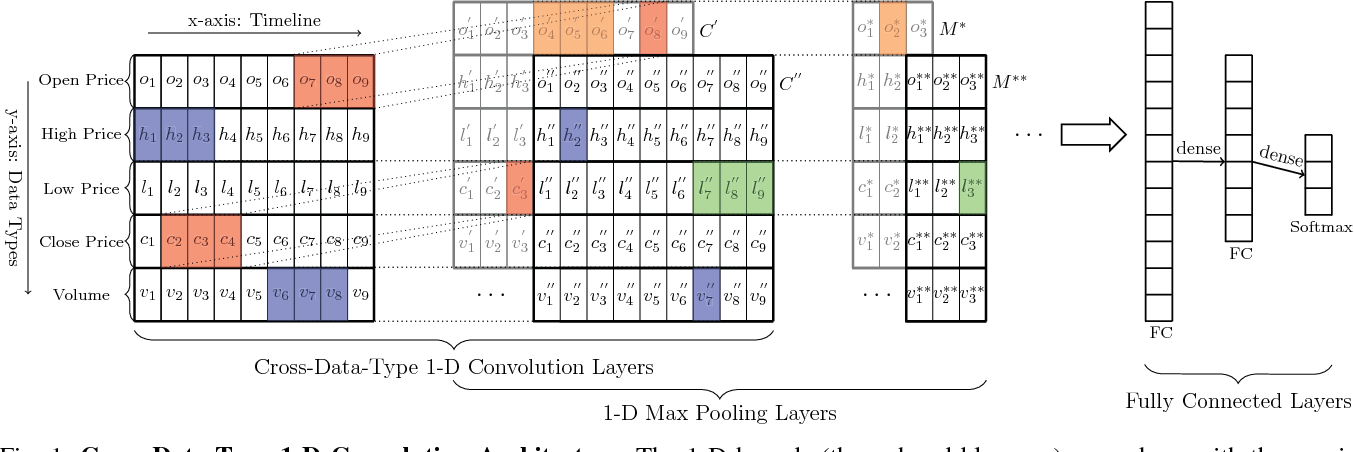 Figure 1 for Financial Markets Prediction with Deep Learning