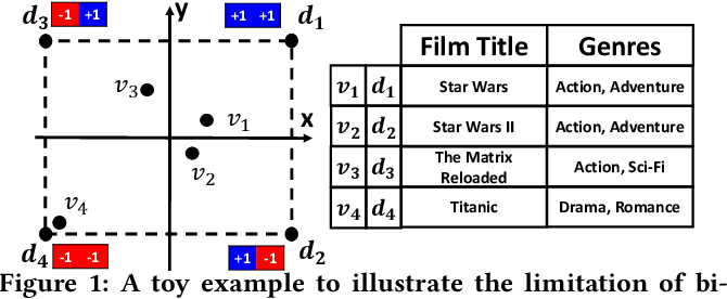 Figure 1 for Compositional Coding for Collaborative Filtering