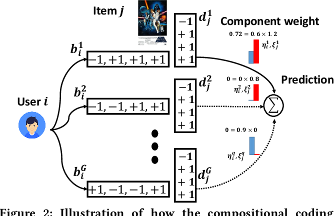 Figure 3 for Compositional Coding for Collaborative Filtering