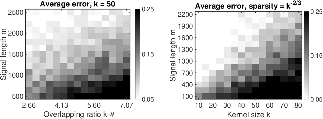 Figure 3 for Structured Local Optima in Sparse Blind Deconvolution