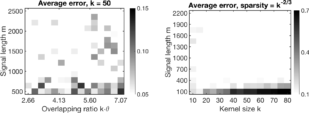 Figure 4 for Structured Local Optima in Sparse Blind Deconvolution