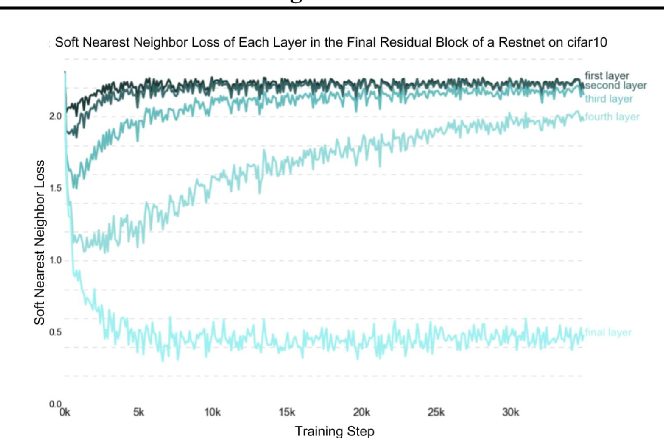 Figure 4 for Analyzing and Improving Representations with the Soft Nearest Neighbor Loss