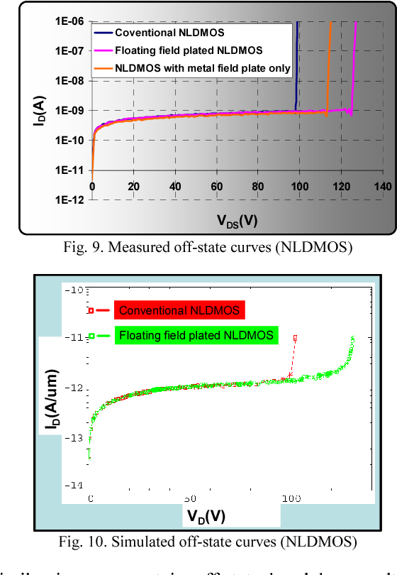 Figure 10 from Integrated 85V rated complimentary LDMOS devices