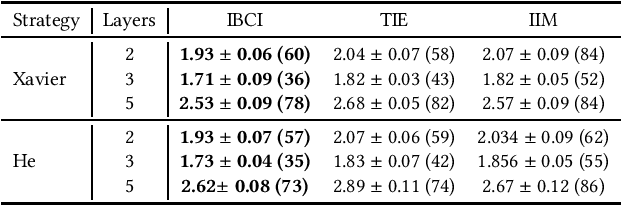 Figure 2 for Neuron Campaign for Initialization Guided by Information Bottleneck Theory
