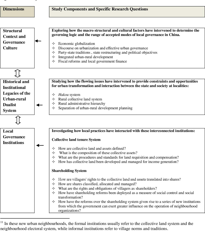 PDF] Urbanization as state building : a case study of