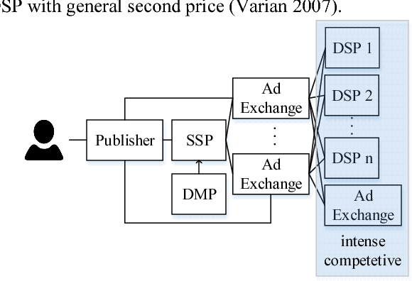 Figure 1 for LADDER: A Human-Level Bidding Agent for Large-Scale Real-Time Online Auctions